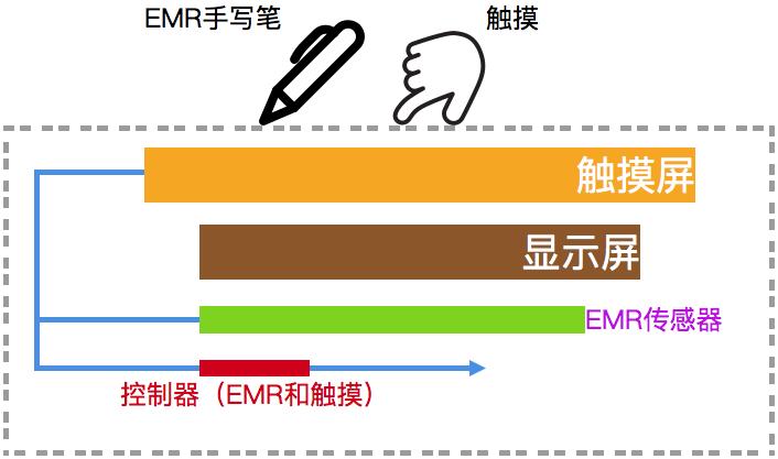 EMR工作原理