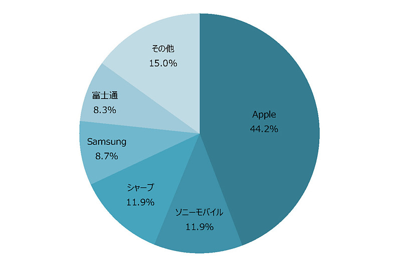 这是今年4-9月的营运商定制智能手机出货占有率.某程度上也能反映使用习惯(吧!)