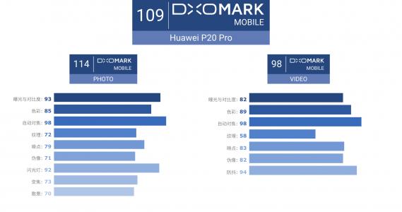 华为P20 Pro在DxOMark获得的评分