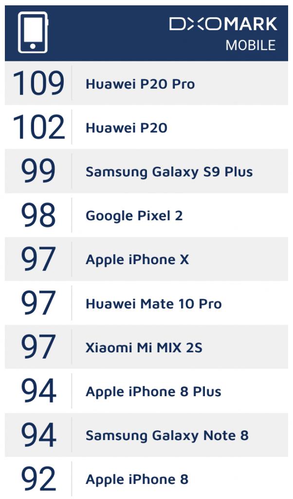 DxOMark手机评测排行榜